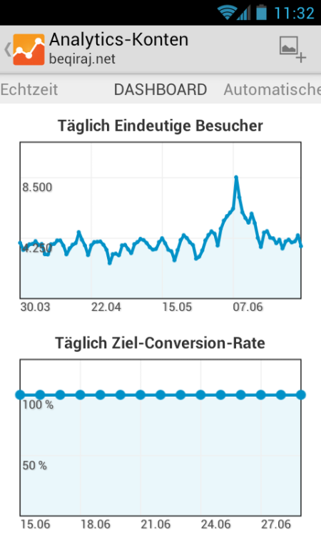 Google Analytics App für Android