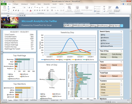 Microsoft Analytics for Twitter Dashboard