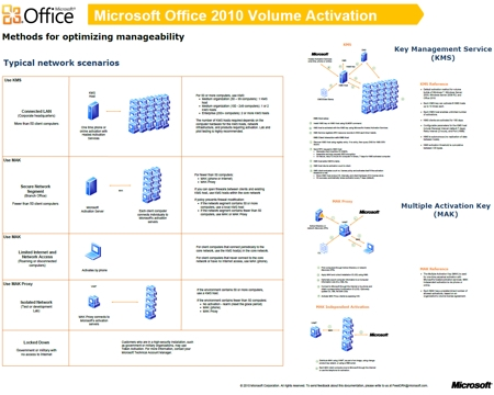 Volume Activation of Microsoft Office 2010