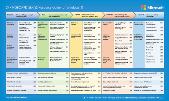 Windows 8 Resource Guide for IT Professionals